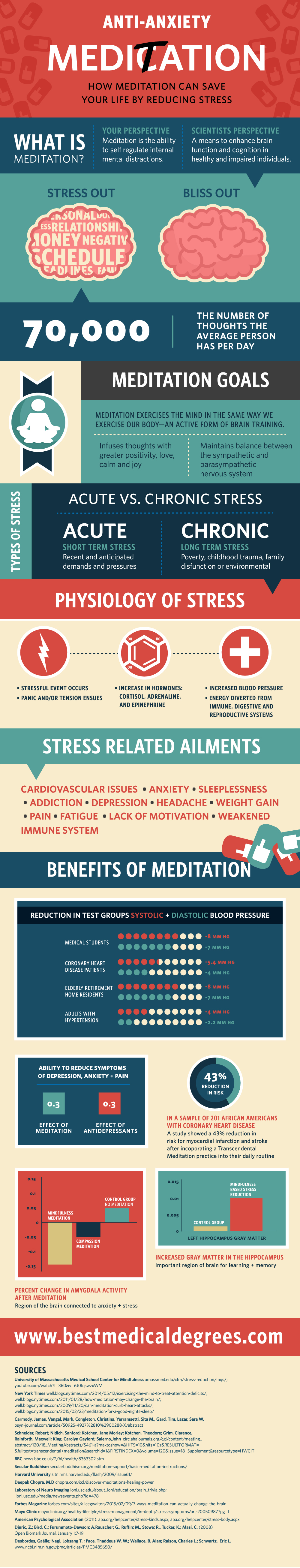 Meditation.InfoGraphic